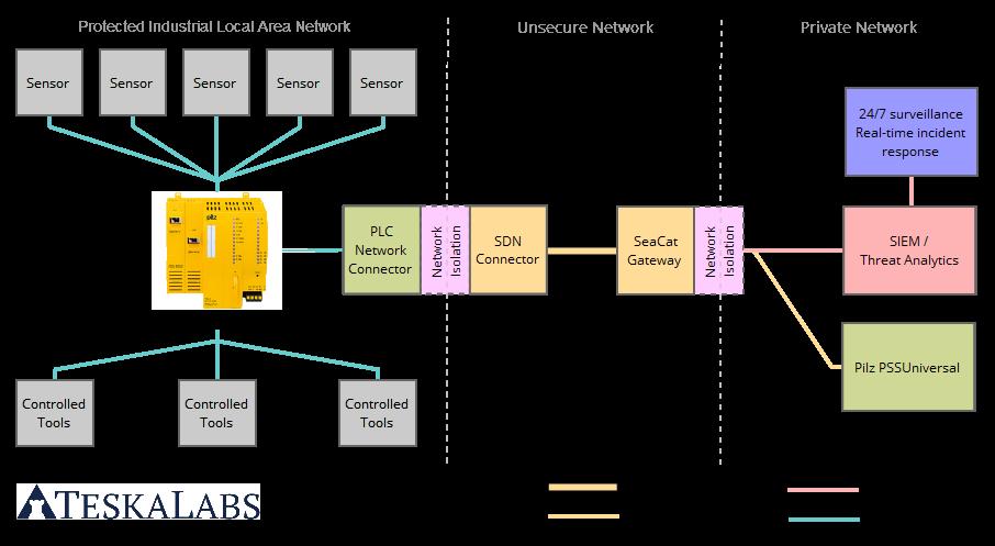 TeskaLabs Industrial IoT PLC architecture