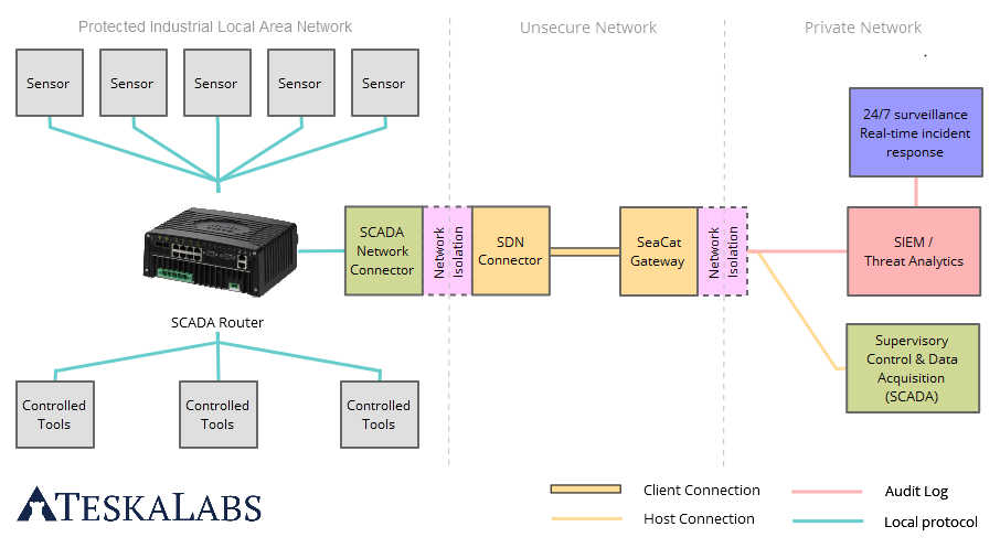 TeskaLabs Industrial IoT SCADA system architecture